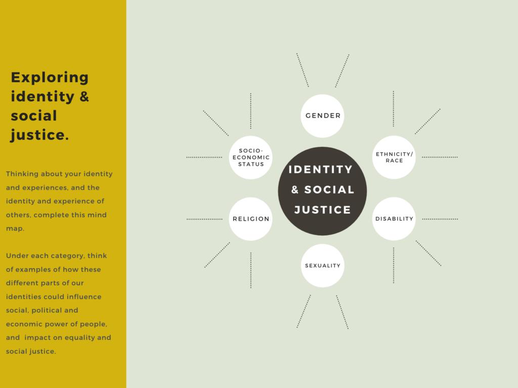 Exploring Identity Social Justice